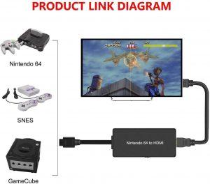 Nintendo 64 to HDMI Converter